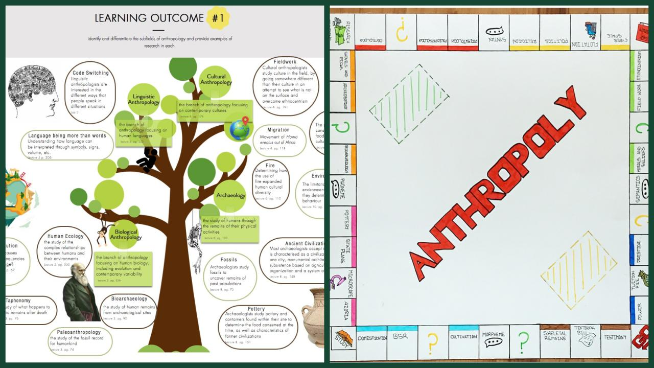 Left: A screenshot of the website built by student Chanel de Toro for the ANTH 1001 Summary of Knowledge assignment. Right: A photo of the Anthropology Monopoly board designed and drawn by James Sedorko.