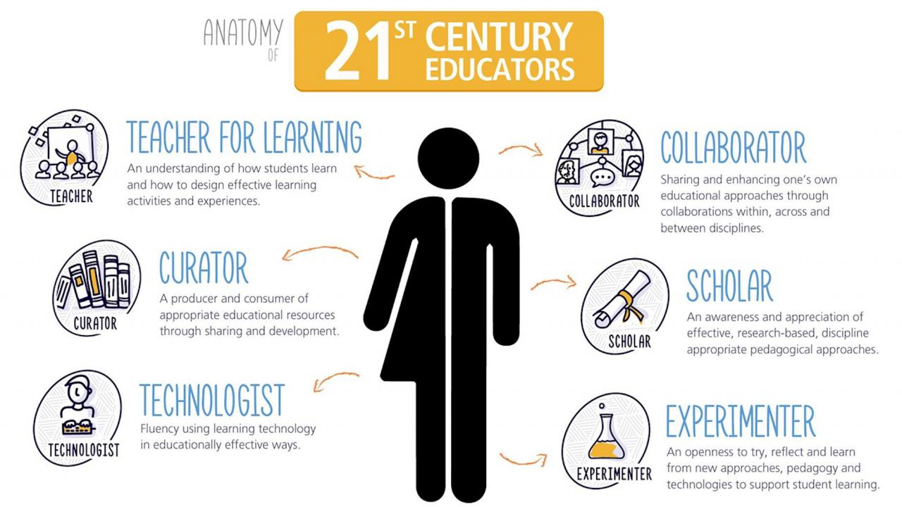 Anatomy of 21st Century Educators. Teacher for Learning, Curator, Technologist, Collaborator, Scholar, Experimenter.