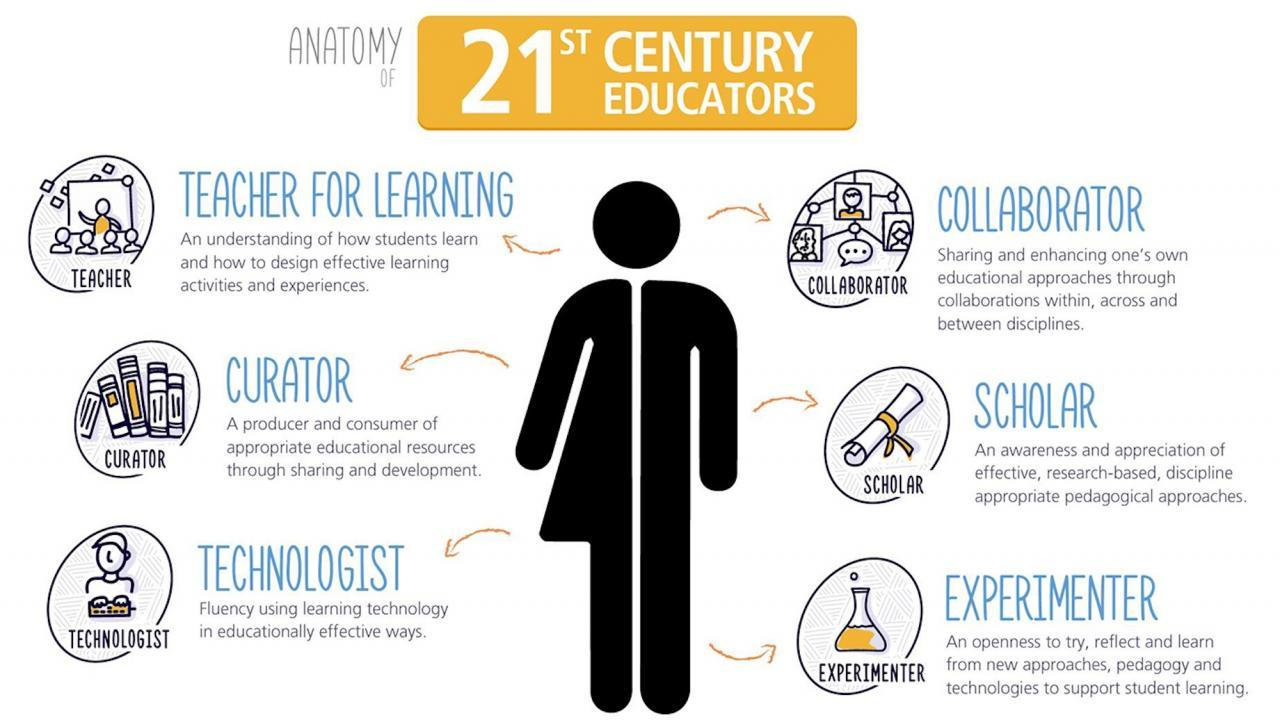 """A diagram outlining the """"Anatomy of 21st Century Educators"""""""
